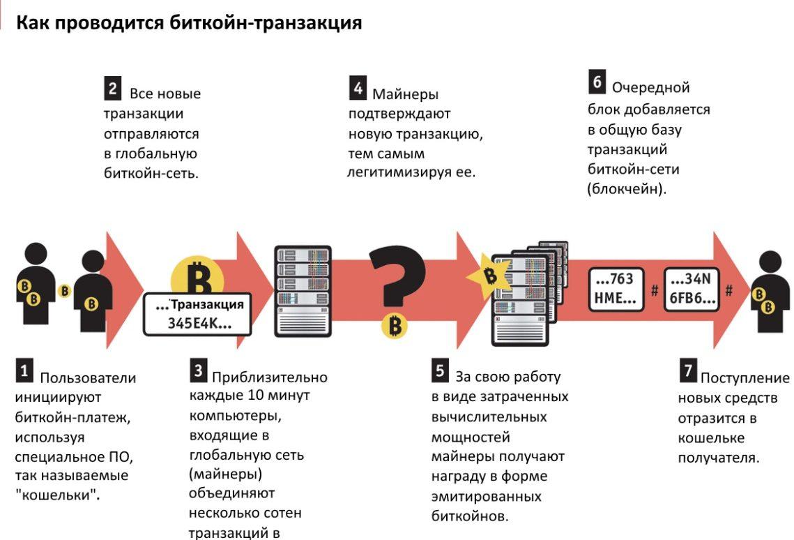 Схема платежа с помощью цифровых денег