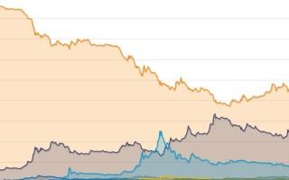 О чем говорит изменение индекса доминирования Bitcoin