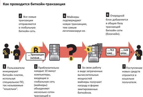 Схема проведения платежа