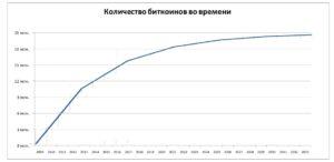 Количество биткоинов во времени