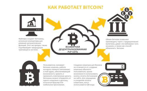 Механизм работы bitcoin