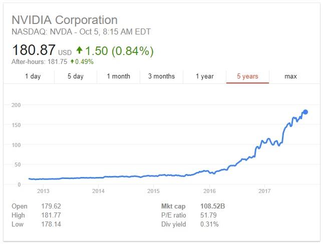 Рост акций NVidia