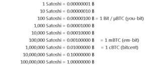 Сколько сатоши в BTC