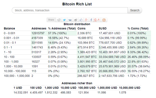 Bitcoin rich list