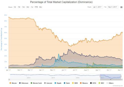 Индекс доминирования bitcoin 2017