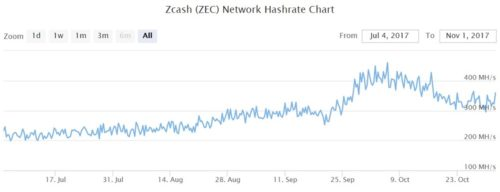 Изменение хешрейта сети zcash