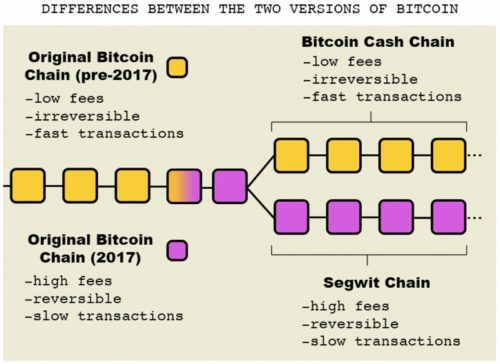 Разделение сети Bitcoin