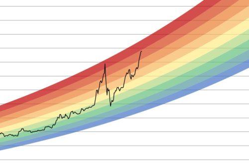 Рост курса биткоина по параболе