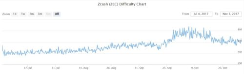 Сложность майнинга zcash