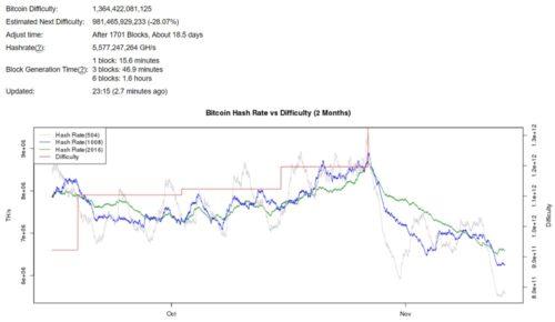 Текущая сложность сети Bitcoin