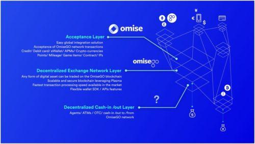 Децентрализованные транзакции OmiseGo