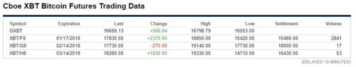 Фьючерсы на биткоин на бирже CBOE