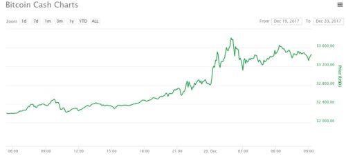 График курса bitcoin cash