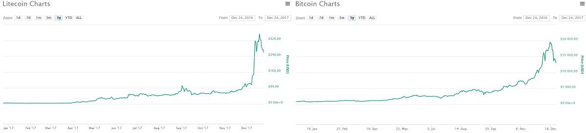 График курса биткоина и лайткоина в 2017 году