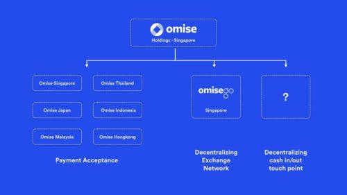 Холдинг Omise