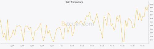 Ежедневное количество транзакций Bitcoin в 2017 году