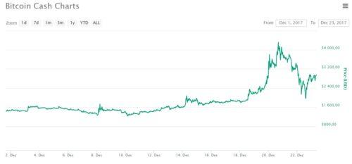 Курс bitcoin cash в декабре 2017