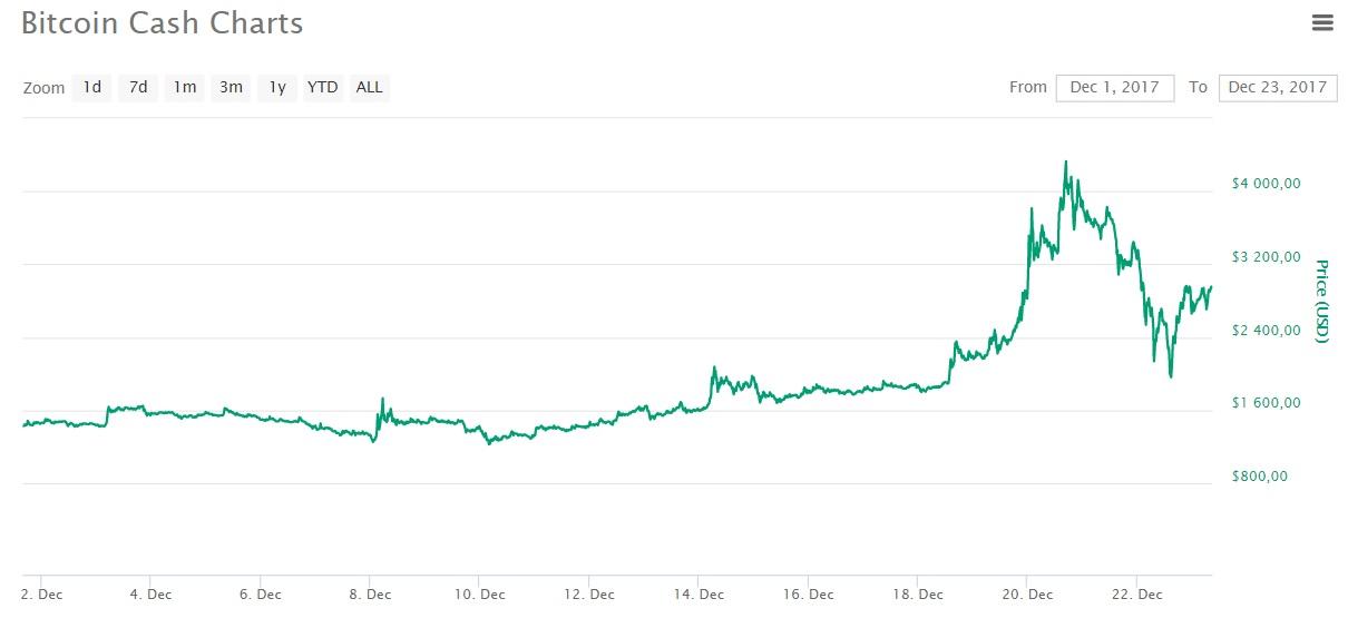 Почему падает биткоин август 2015 cp options in binary