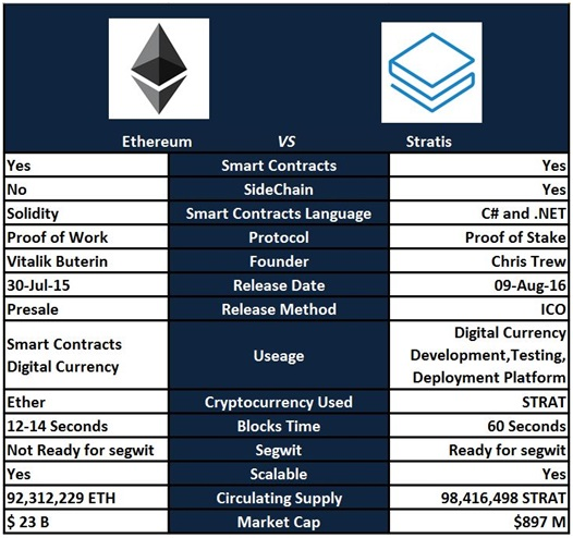 Отличие Stratis и Etherium