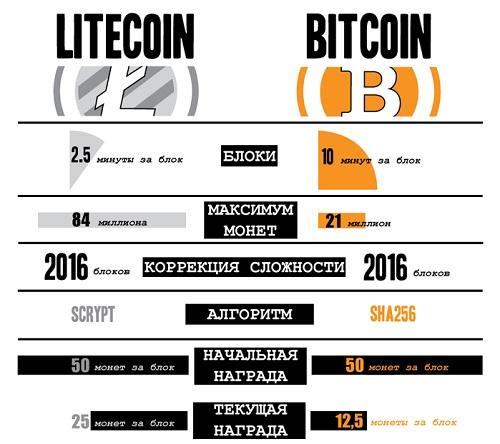 Сравнение LTC и BTC
