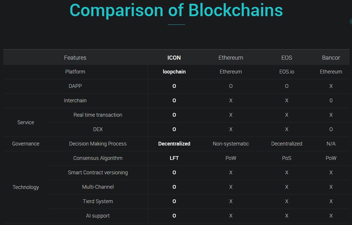 Сравнение blockchain сети