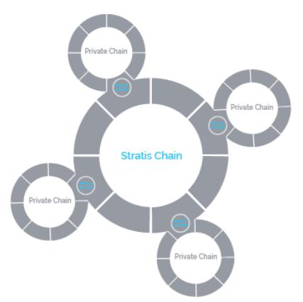 Stratis chain