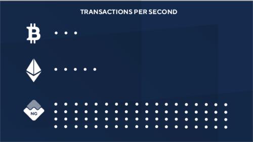 Транзакции Waves в секунду