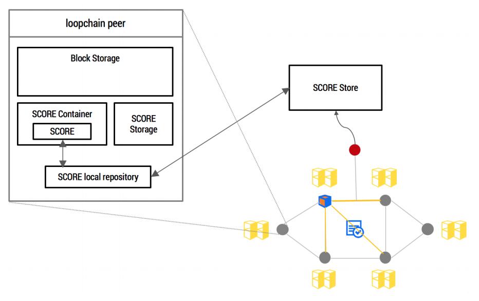 Взаимодействие элементов сети ICON