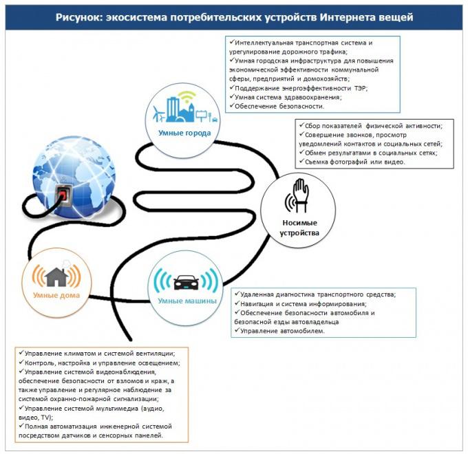 Экосистема потребительских устройств