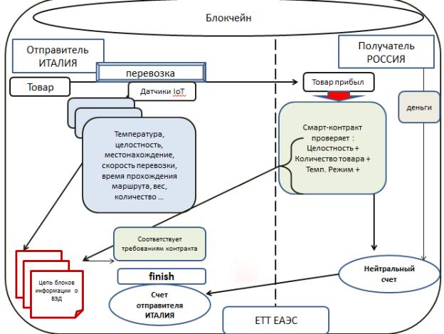 Объединение технологий для таможенного администрирования