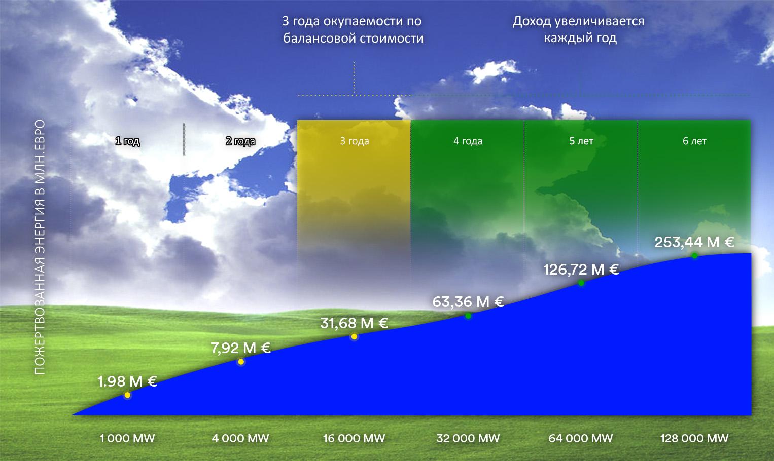 Прогноз роста объема зеленой энергии