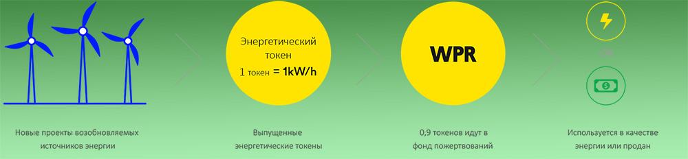 Пул пожертвованной зеленой энергии