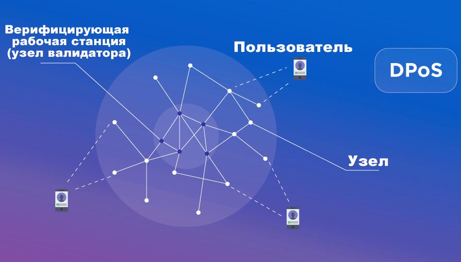 Работа DPoS