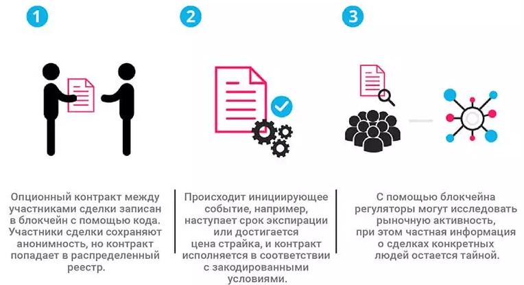 Работа смарт-контрактов