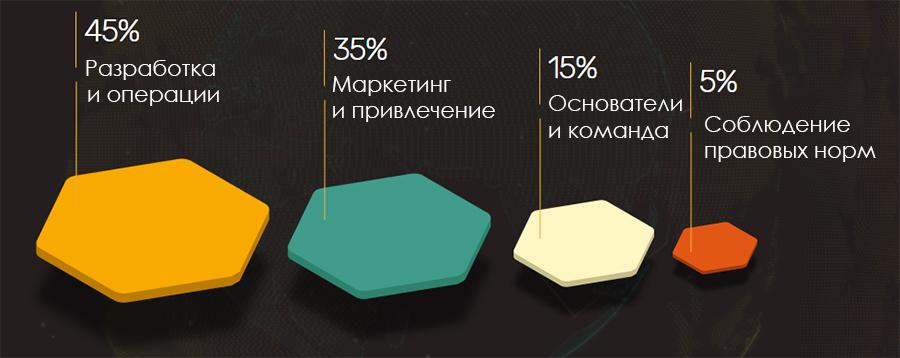 Распределение собранных средств