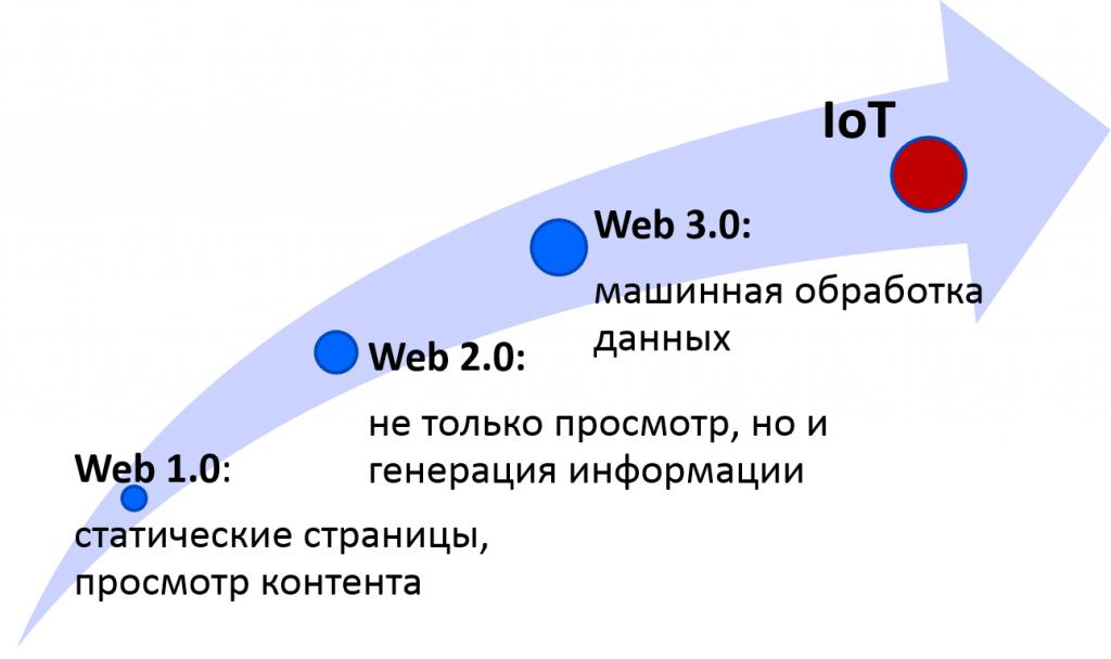Развитие интернета вещей
