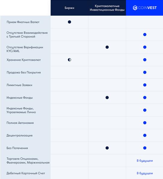 Сравнение с другими платформами
