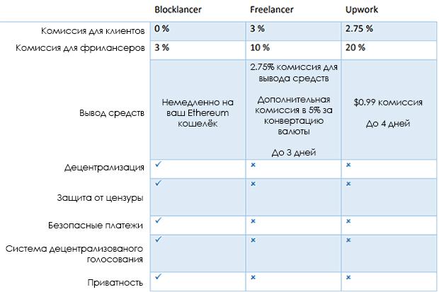 Сравнение сайтов фрилансеров