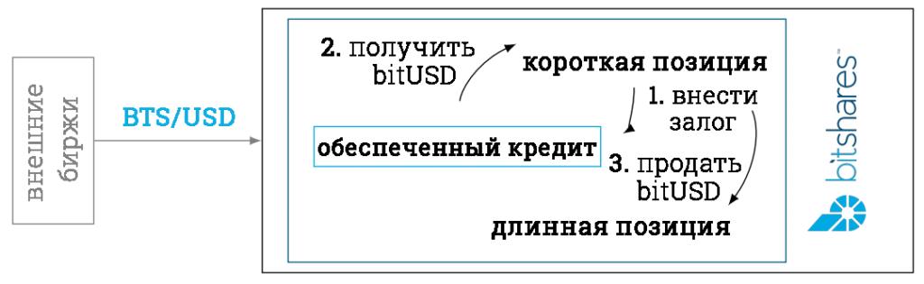 Типы позиций