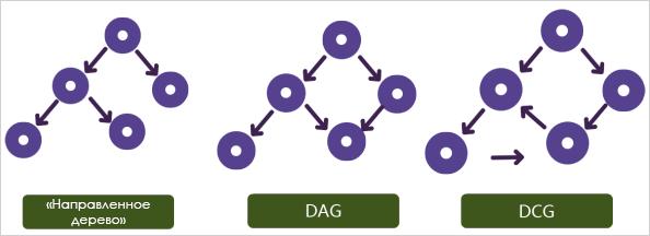 Алгоритм DAG