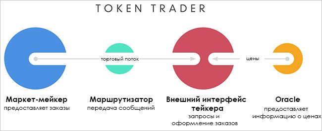Архитектура Token Trader