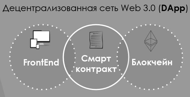 DApp web 3.0