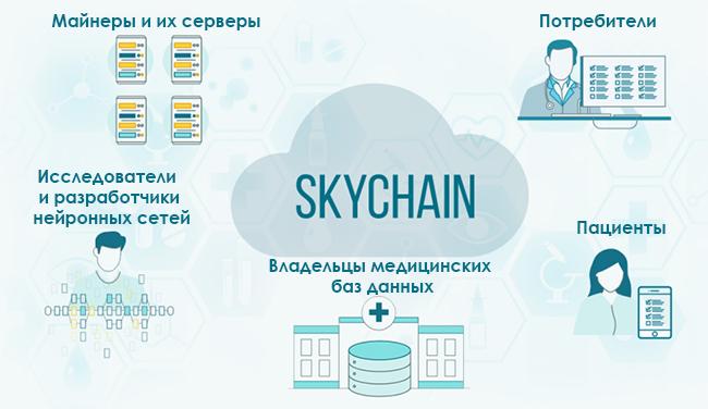 Экосистема Skychain