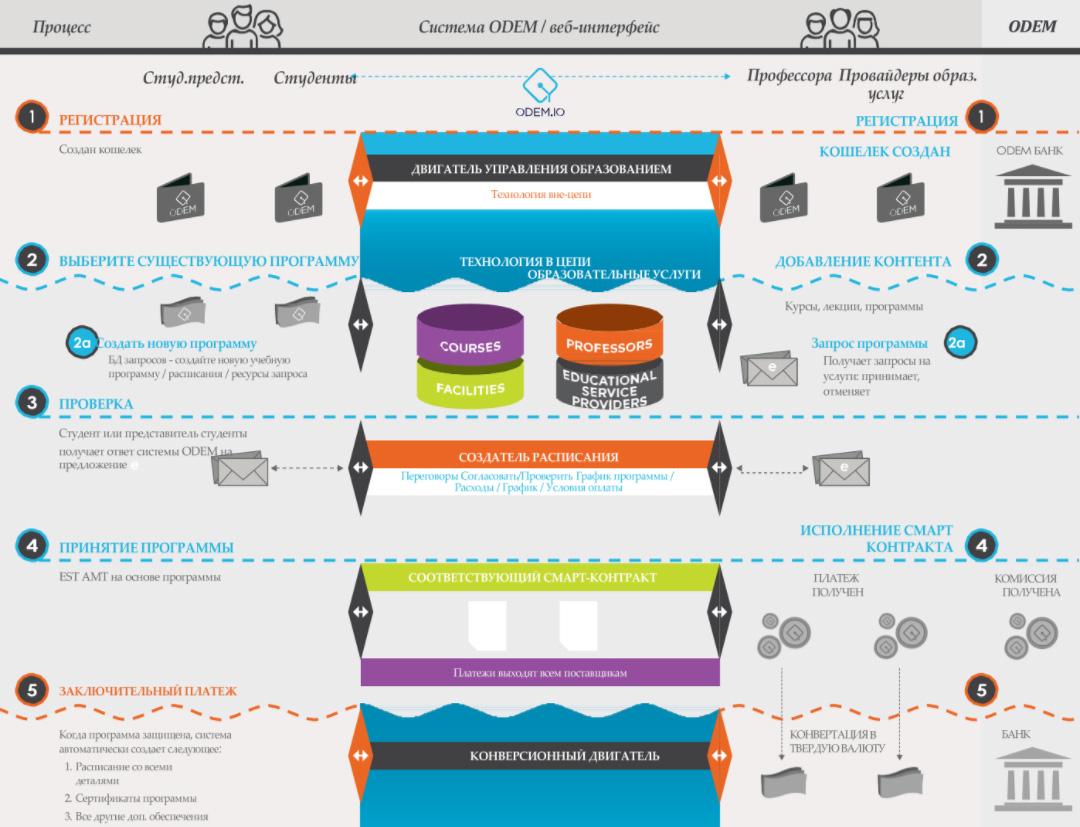 Экосистемный и платежный шлюз платформы ODEM