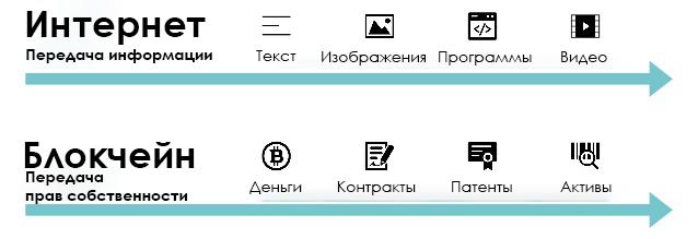 Эволюция интернета и блокчейна