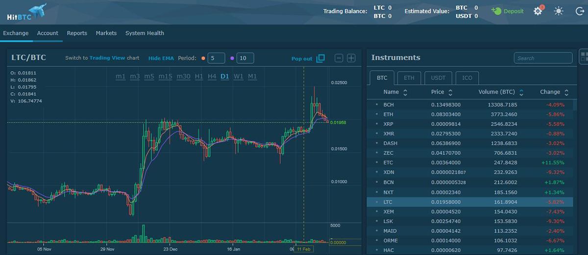 График TradingView