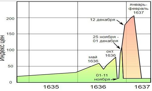 График взлета и падения цен на тюльпаны