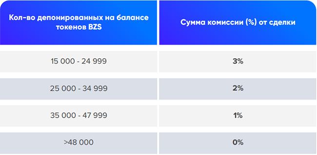 Хранение токенов на BZS аккаунте