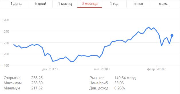 Курс акций компании Nvidia