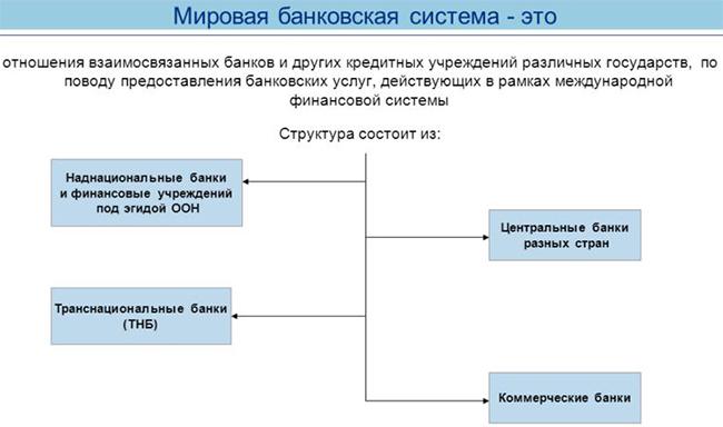 Мировая банковская система